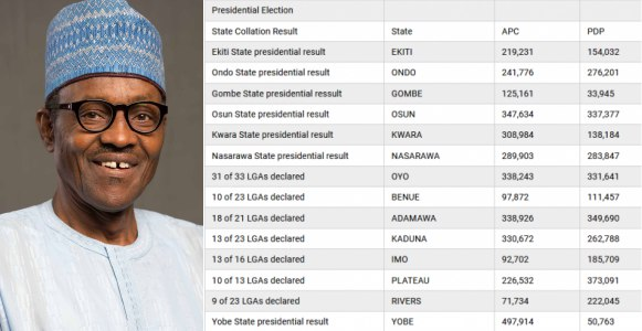 Presidential Poll: Buhari currently leading as INEC collates election results