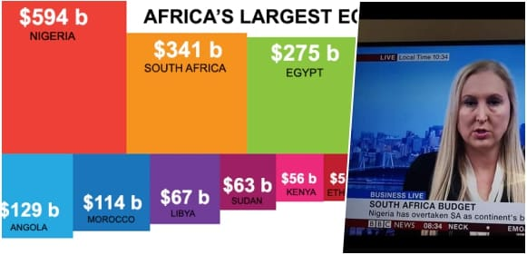 Nigeria Becomes The Largest Economy In Africa