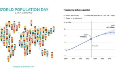 Men outnumber women, as world population hits 7.7 billion