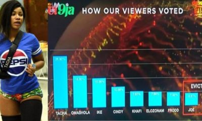 BBNaija 2019: Here's how Nigerians voted this week