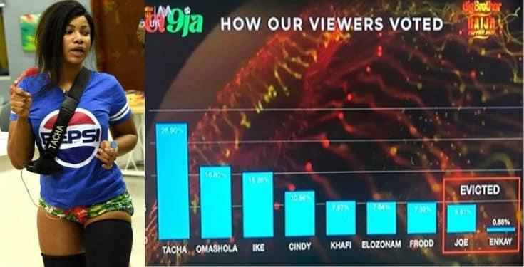BBNaija 2019: Here's how Nigerians voted this week
