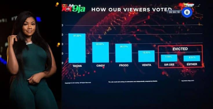 BBNaija 2019: How Nigerians voted Sir Dee and Esther