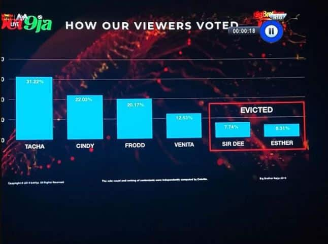 BBNaija 2019 How Nigerians voted Sir Dee and Esther