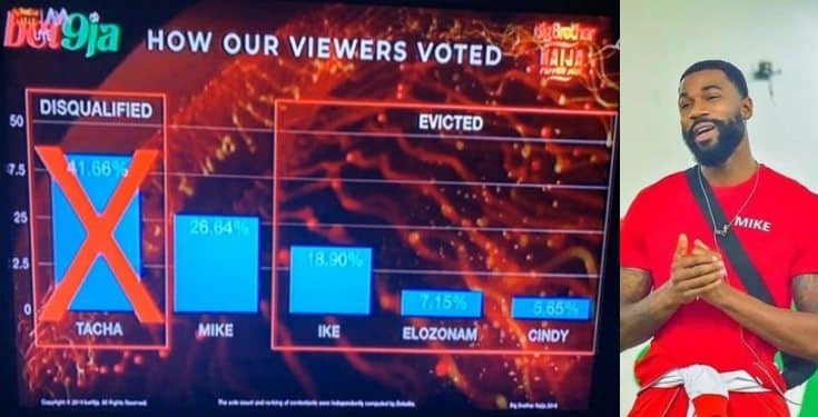 BBNaija: Here's how Nigerians voted for their favorite housemate