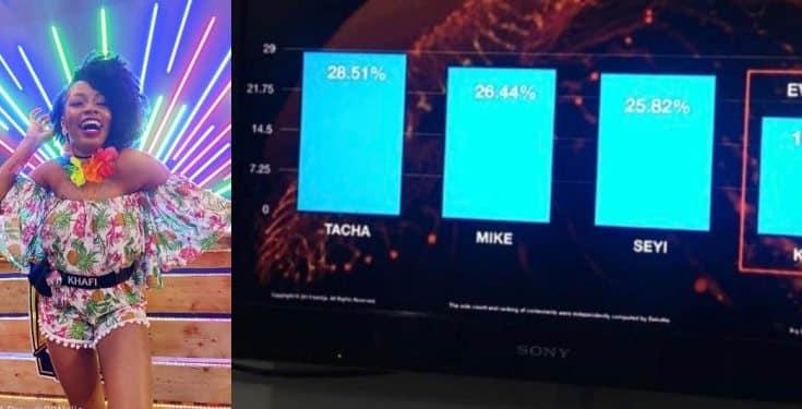 BBNaija: How Nigerians voted for Khafi, Tacha, Mike, Seyi