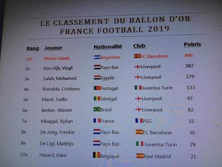 Leaked Ballon d'Or results list online appears to crown Lionel Messi as the 2019 winner