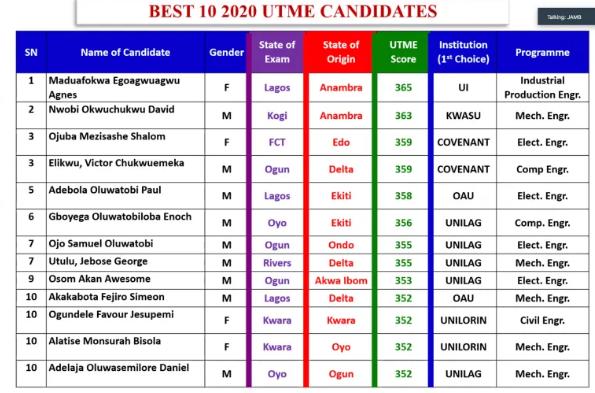 JAMB Top 10 Candidates In 2020 UTME