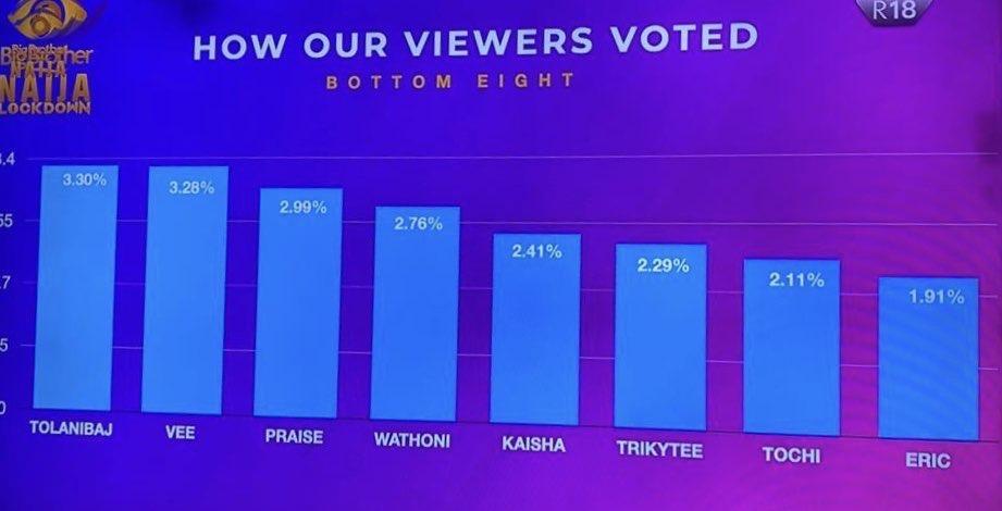 #BBNaija: See How Nigerians Voted Last week!