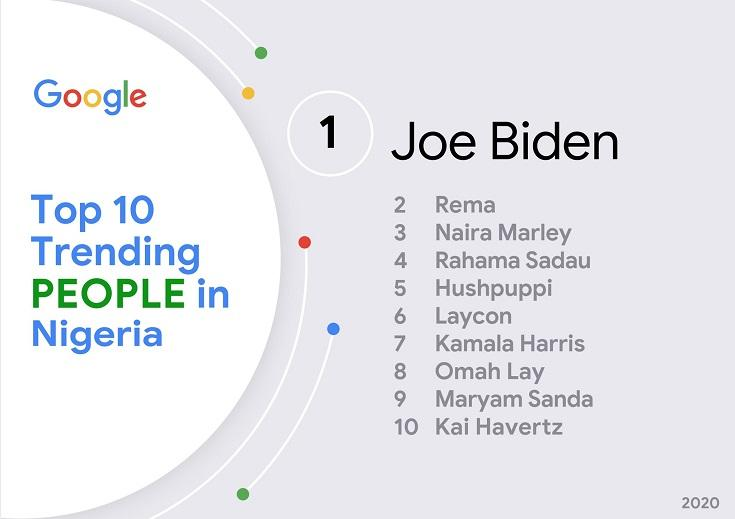 Laycon listed 6th on Google top 10 trending people in Nigeria