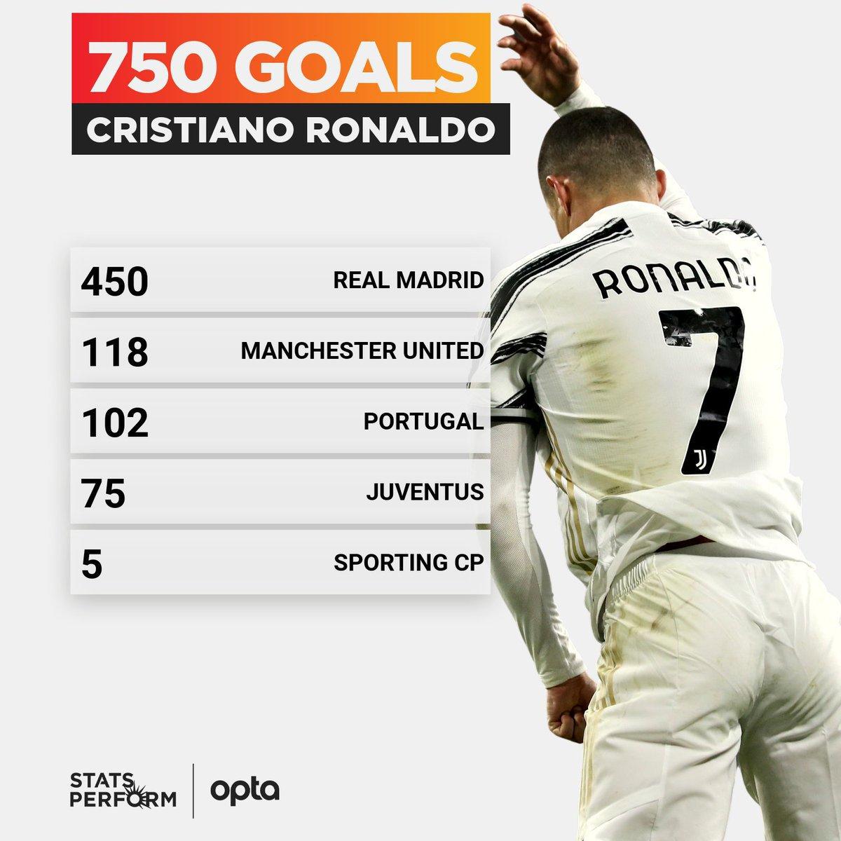 Cristiano Ronaldo 750 goals