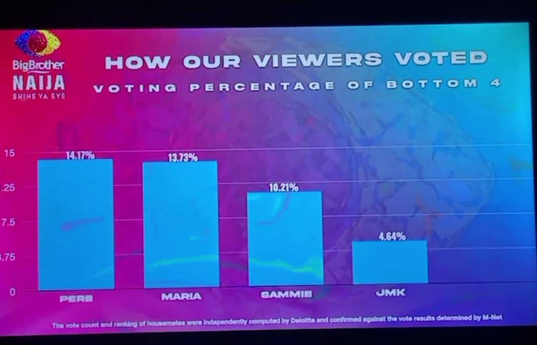 Viewers Bottom 4 housemates