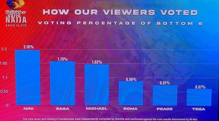 Viewers Bottom 6 housemates vote