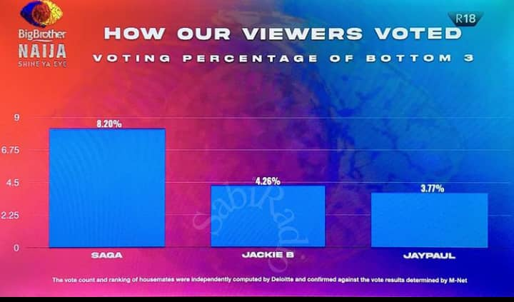 Viewers Bottom 3 Housemates Voted