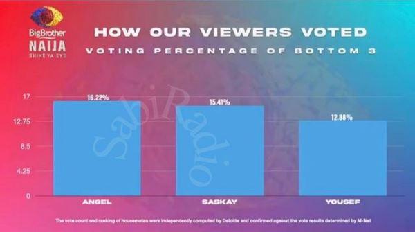 Viewers Bottom 3 housemates